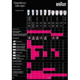 Depilator Braun Silk-epil Xelle 5185 ES